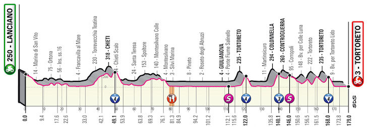 10e etappe Giro d'Italia