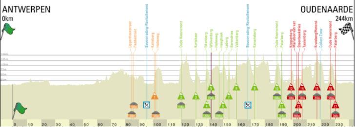Ronde van Vlaanderen 2020 profiel