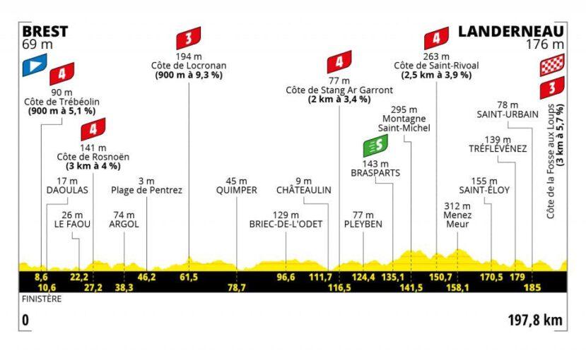Eerste etappe Tour de France